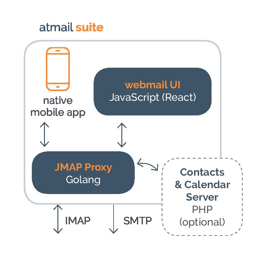atmail suite diagram - atmail JMAP proxy - atmail email products - on-premises - cloud email