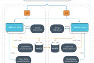 5 Reasons to Request Reference Architecture