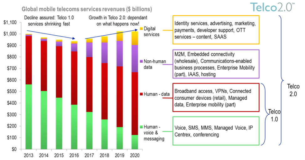 STL Partners Global Mobile Telecoms Services Revenues - Should telcos be moving to the cloud?