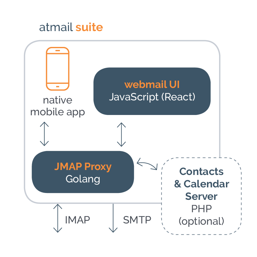 On-premises email - on-prem email - atmail - 20 years experience