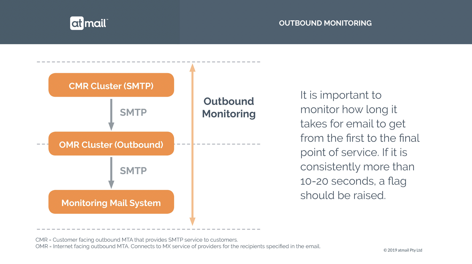 Outbound email monitoring - atmail email service provider - email experts