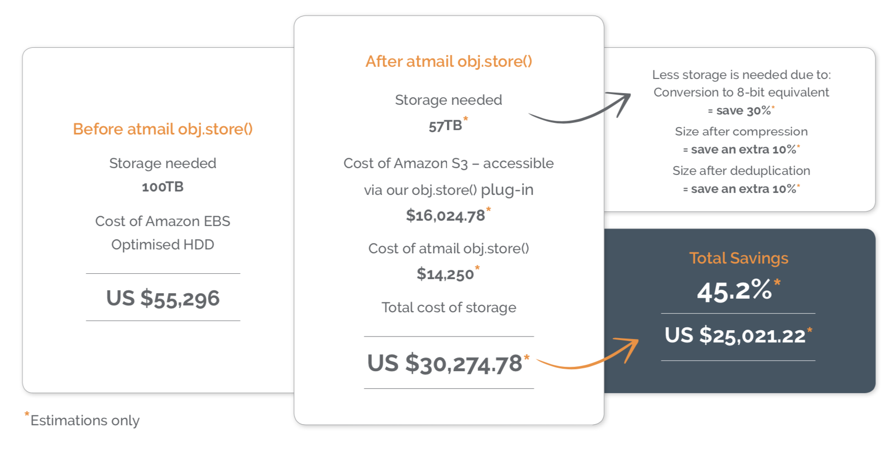 Cost savings example - object storage - atmail obj.store()