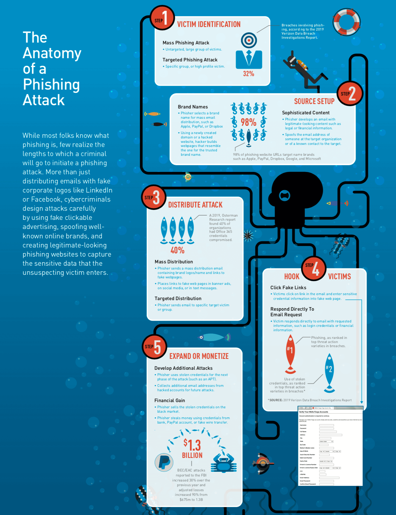 Cyren infographic - Phishing attack - antiphishing - email security