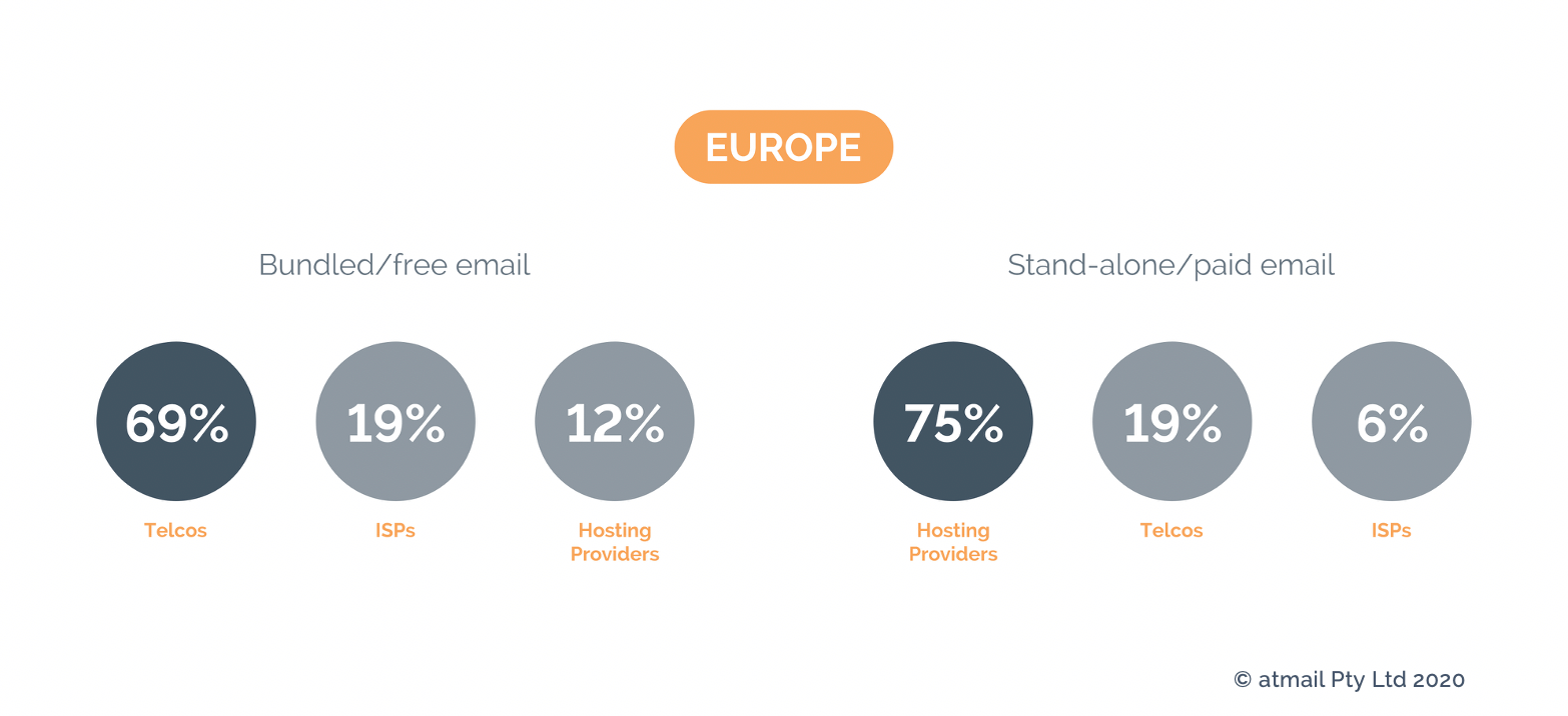 Email pricing Europe - Copyright atmail - telecoms revenue - telco email revenue
