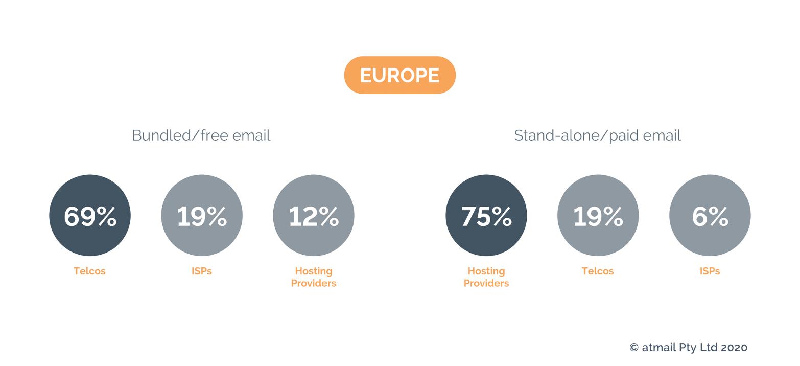 Email pricing Europe - Copyright atmail - telecoms revenue - telco email revenue