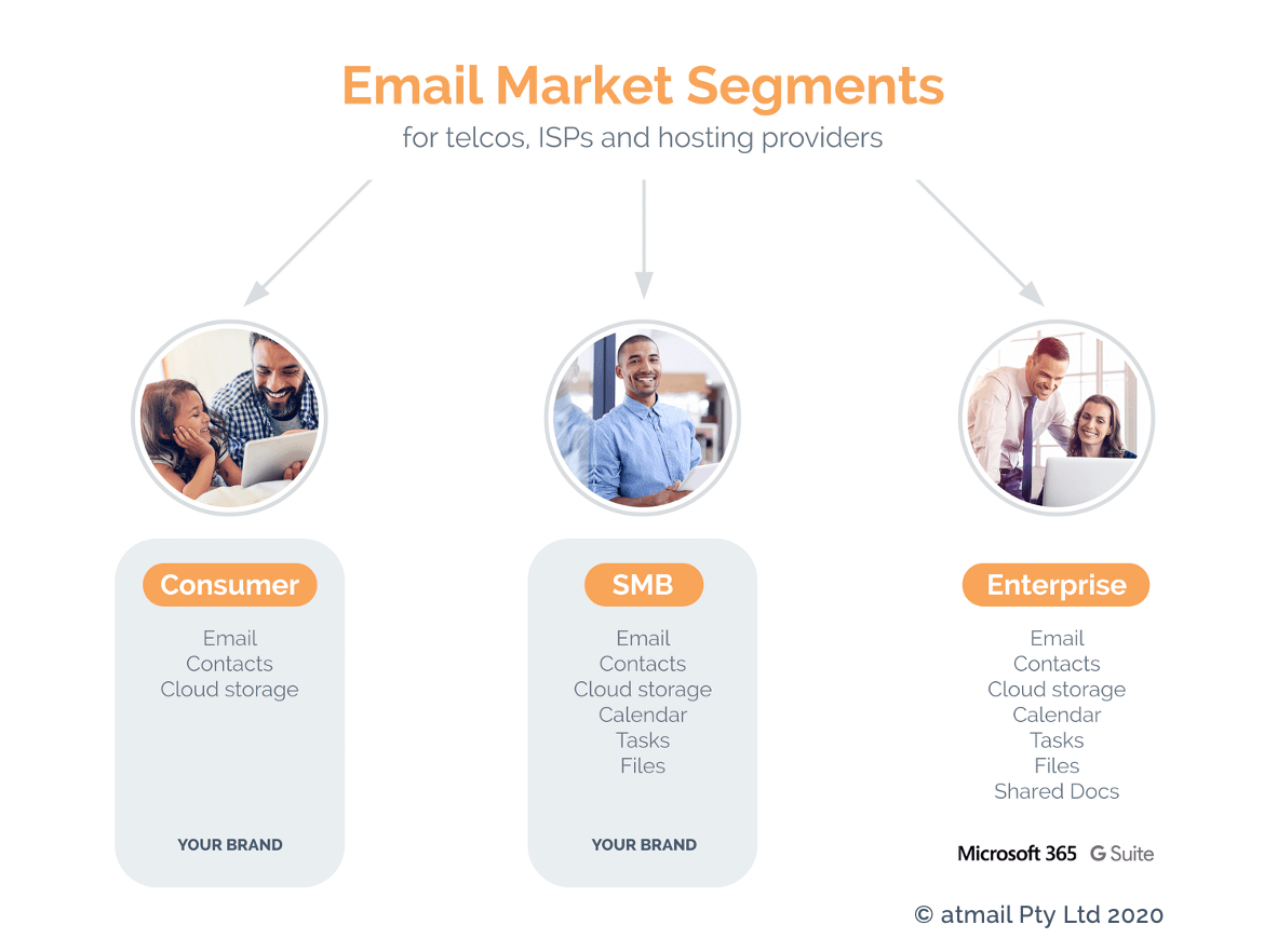 Email Market Segments - Copyright atmail - email hosting experts for telecoms - telco email - SMB email - consumer email