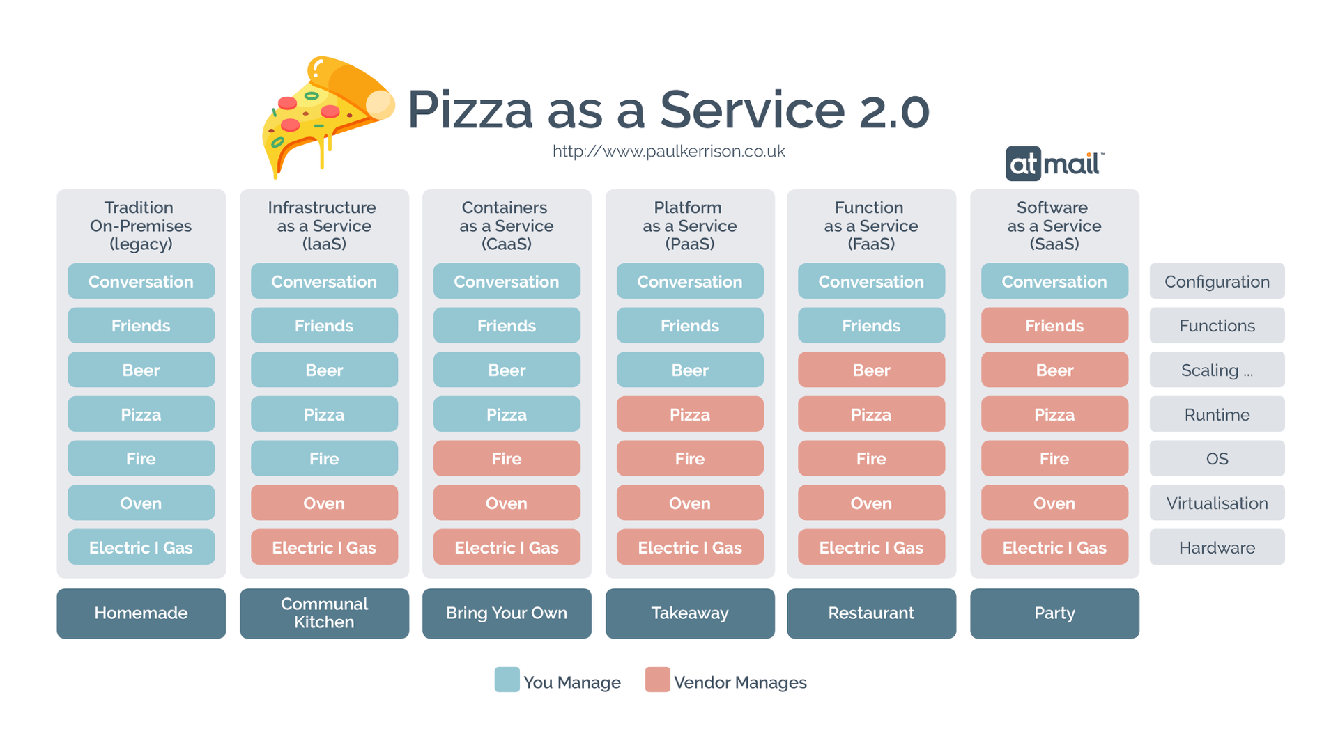 Pizza as a Service - Paul Kerrison - email as a service - atmail email hosting experts