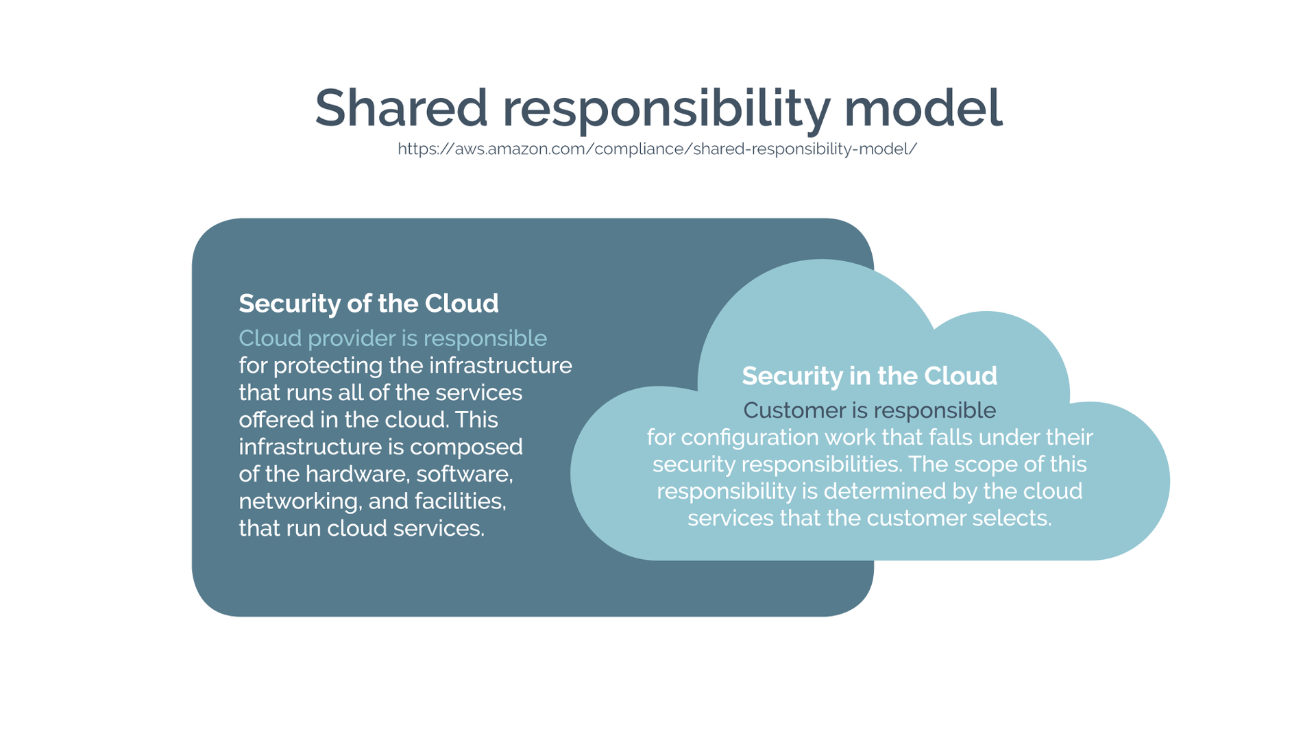 Shared responsibility model - AWS - cloud email security - atmail cloud email hosting experts