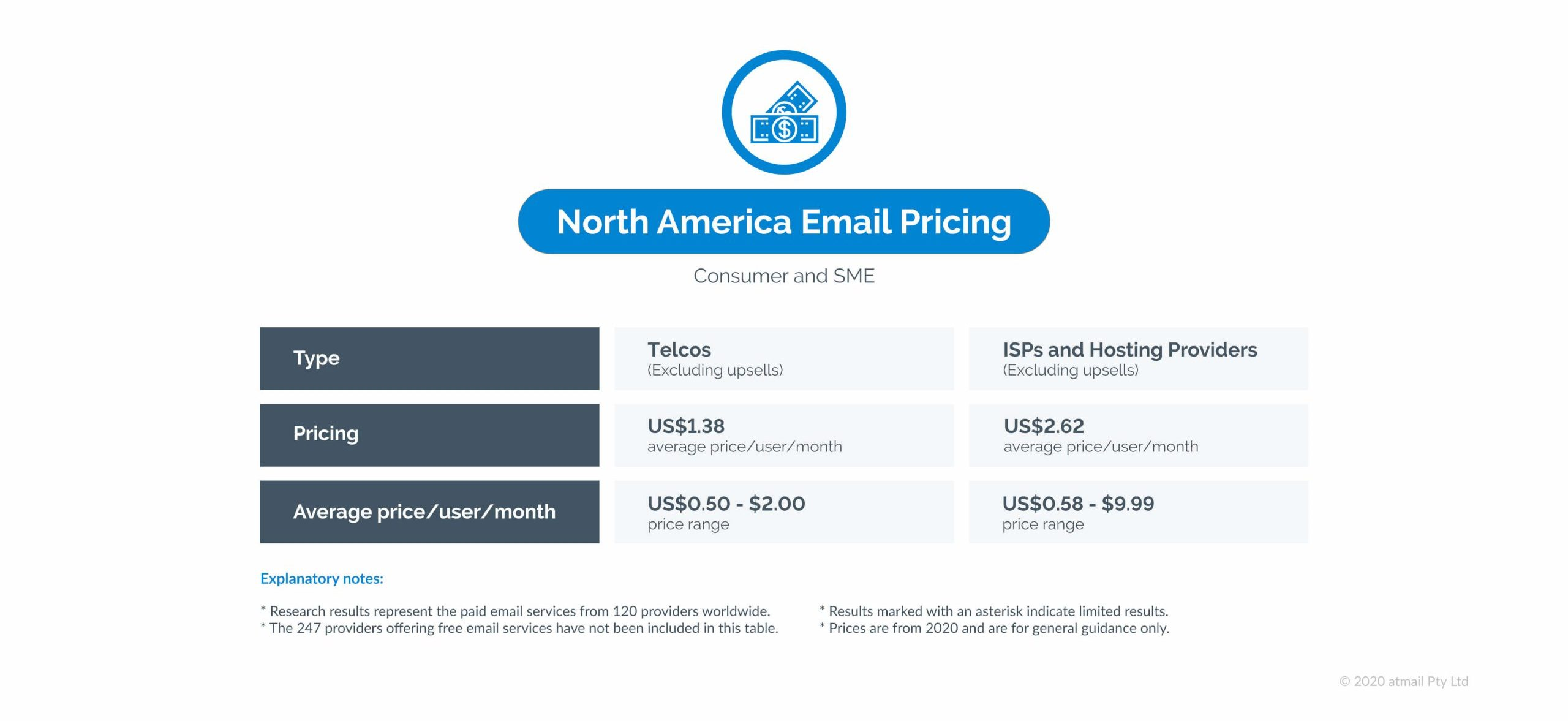 North America email pricing - atmail - email pricing research results - global study of email hosting pricing