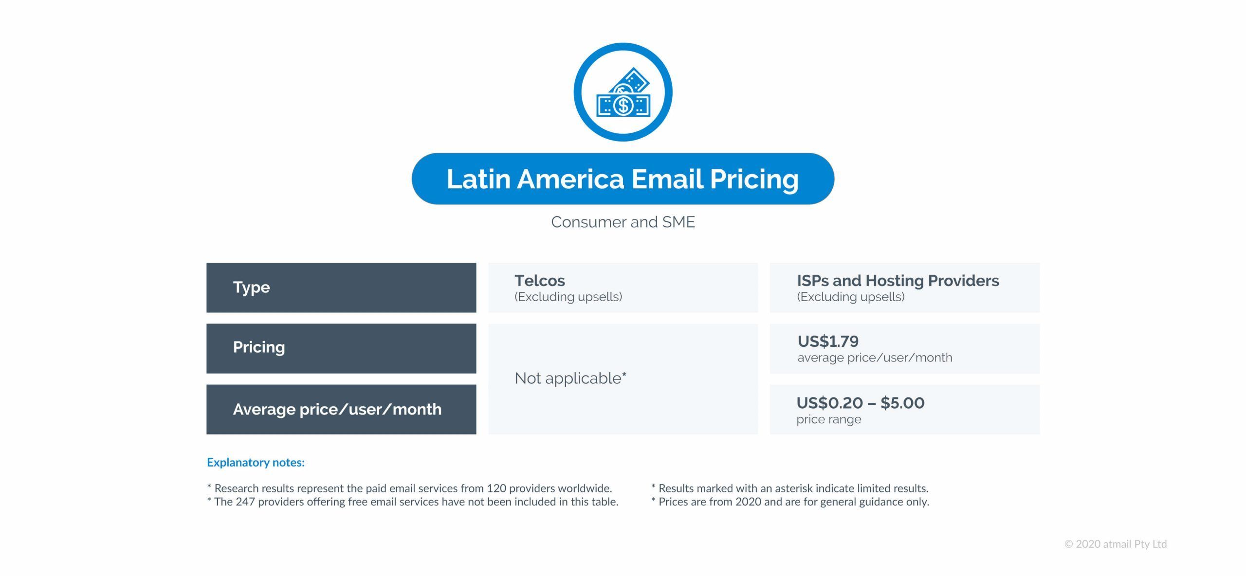 Latin America email pricing - atmail - email pricing research results - global study of email hosting pricing
