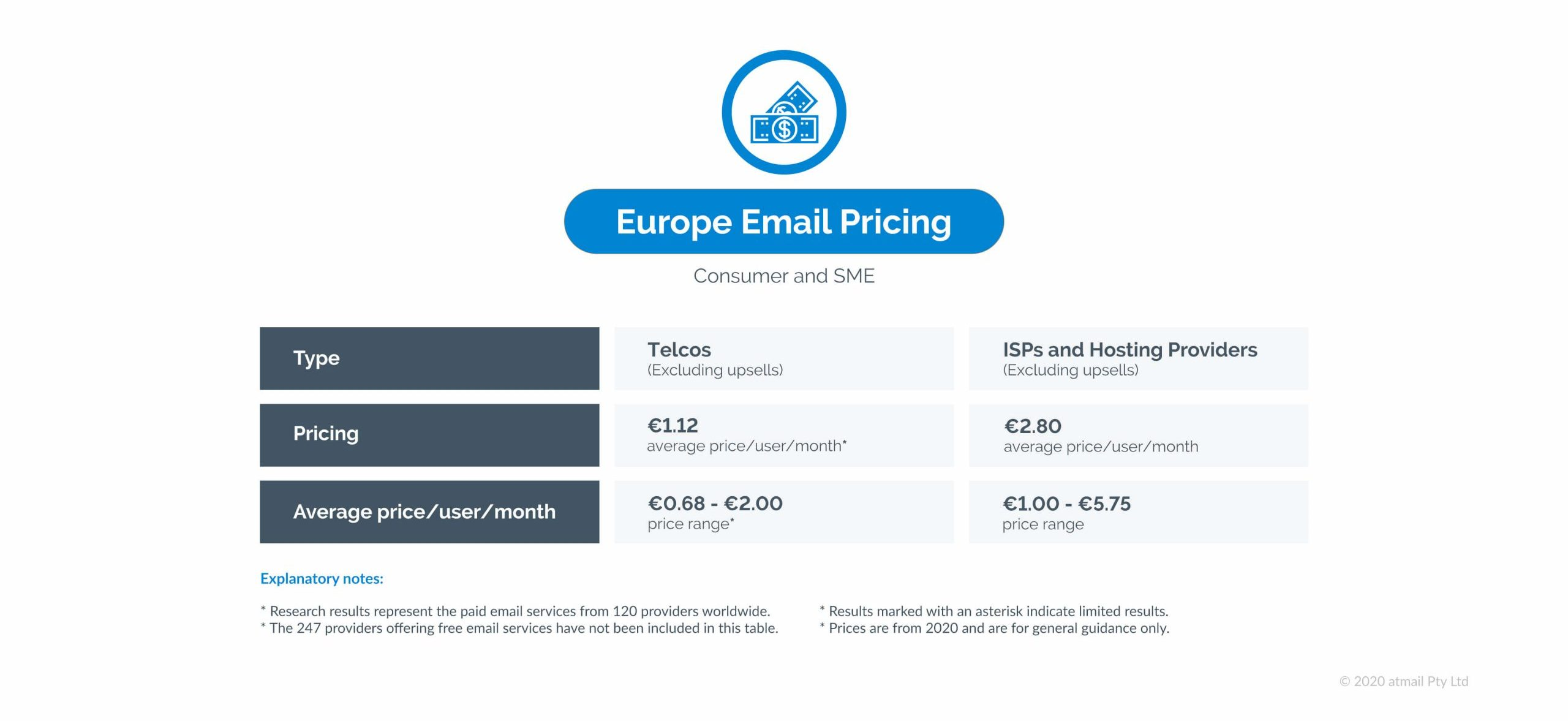 Europe email pricing - atmail - email pricing research results - global study of email hosting pricing