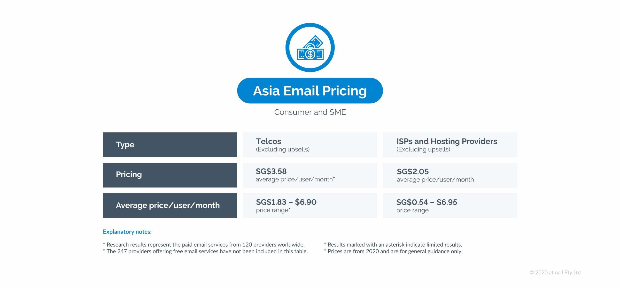 Asia email pricing - atmail - email pricing research results - global study of email hosting pricing