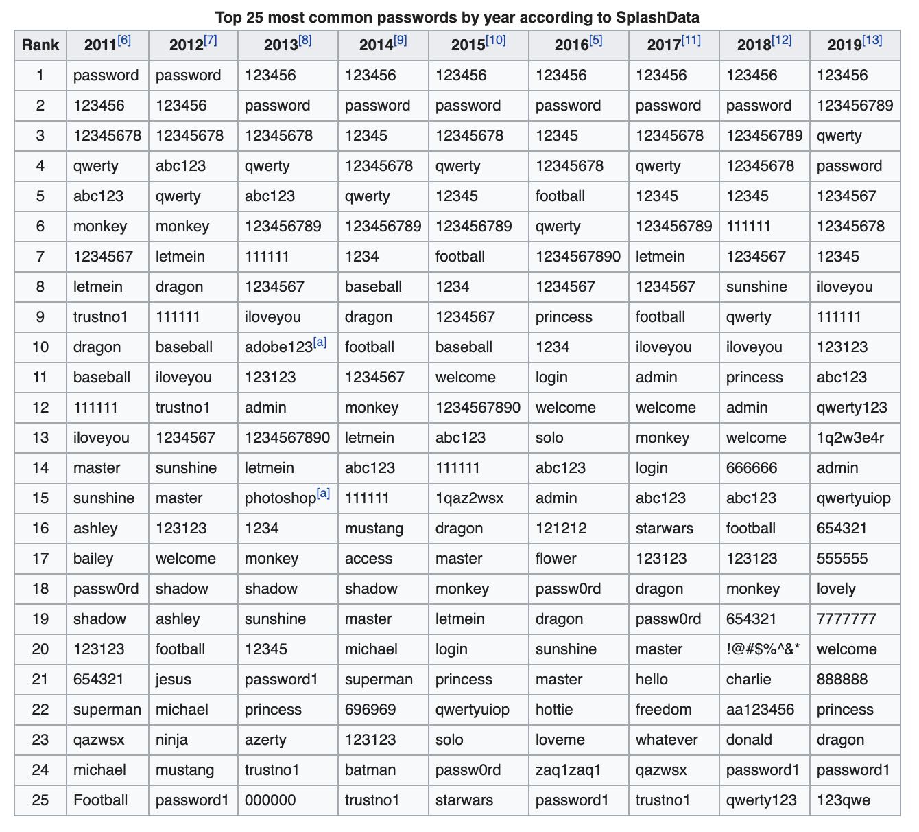 Common passwords - Wikipedia